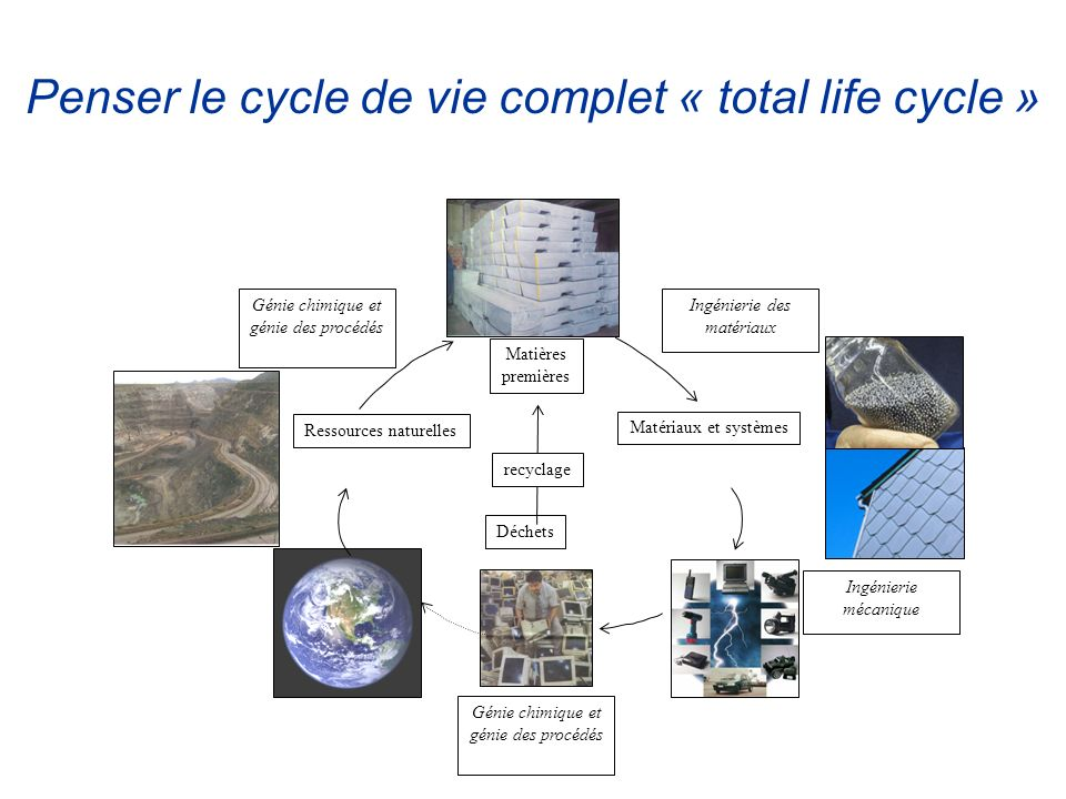 Penser le cycle de vie complet « total life cycle »