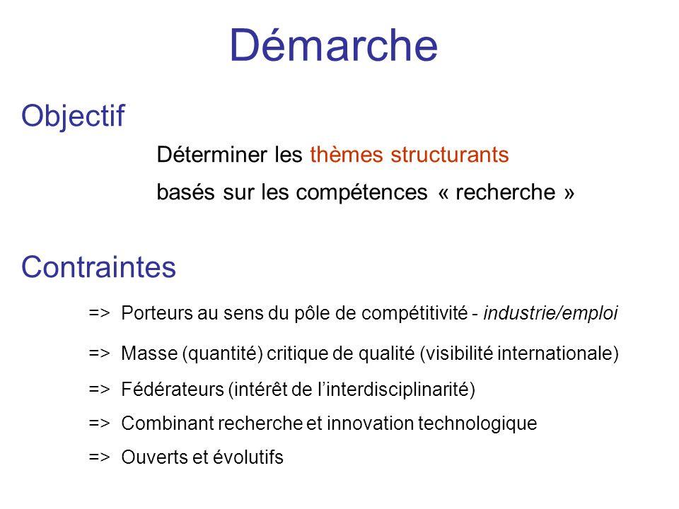 Démarche Objectif Contraintes Déterminer les thèmes structurants
