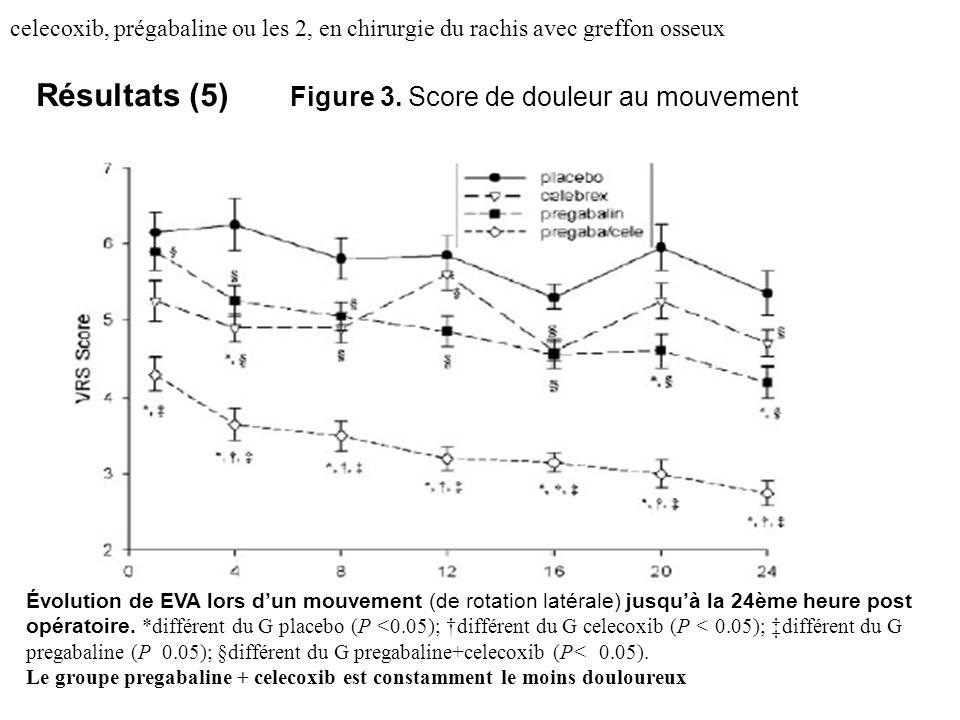 Résultats (5) Figure 3. Score de douleur au mouvement
