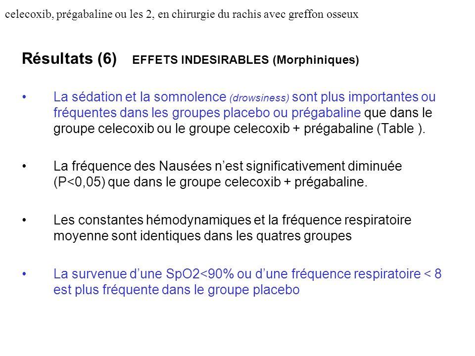 Résultats (6) EFFETS INDESIRABLES (Morphiniques)