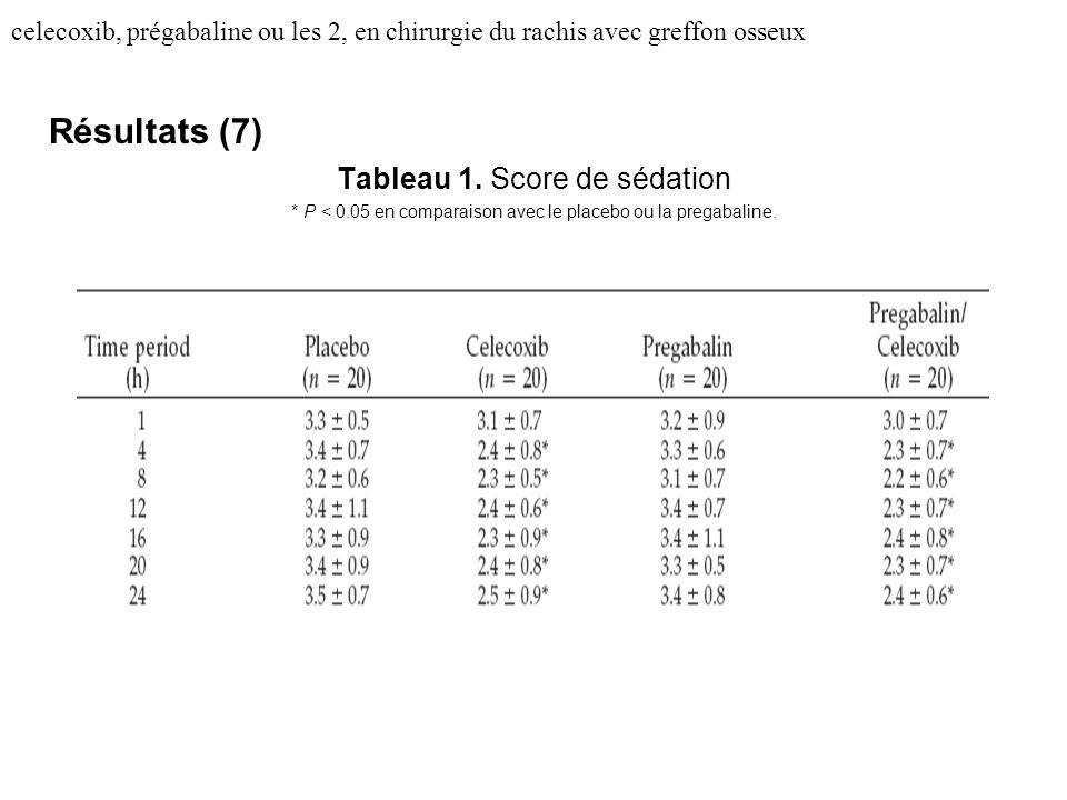 Résultats (7) Tableau 1. Score de sédation