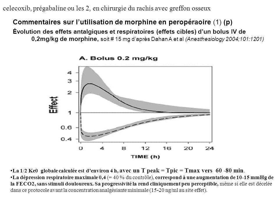 Commentaires sur l'utilisation de morphine en peropéraoire (1) (p)