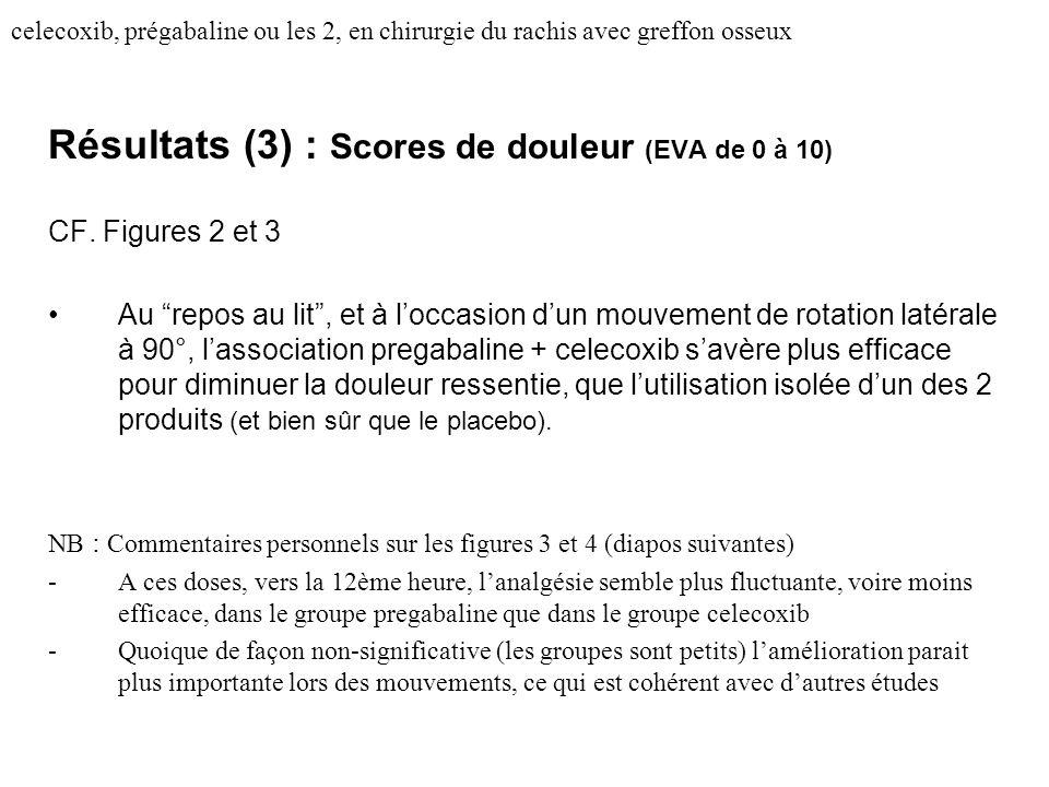 Résultats (3) : Scores de douleur (EVA de 0 à 10)