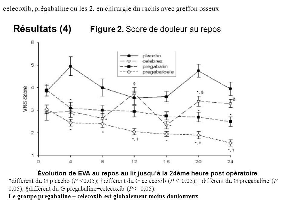 Résultats (4) Figure 2. Score de douleur au repos