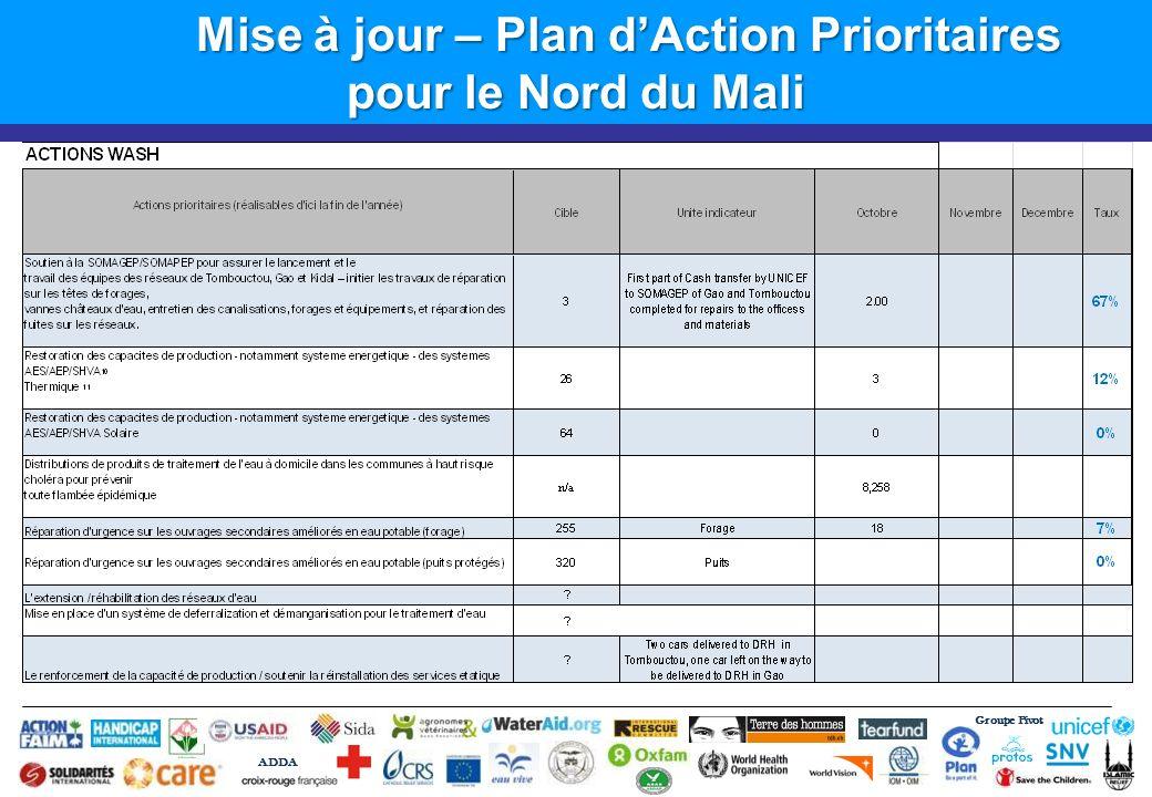 Mise à jour – Plan d'Action Prioritaires