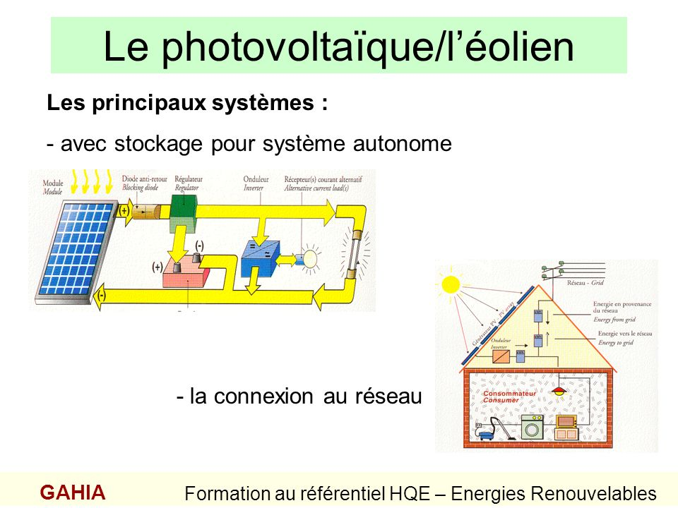 Le photovoltaïque/l'éolien