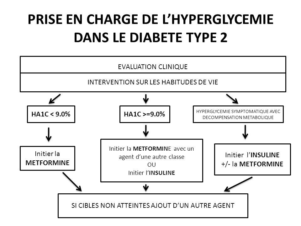 PRISE EN CHARGE DE L'HYPERGLYCEMIE DANS LE DIABETE TYPE 2