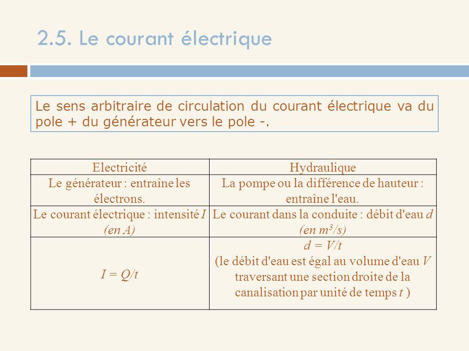 2.5. Le courant électrique Le sens arbitraire de circulation du courant électrique va du pole + du générateur vers le pole -.
