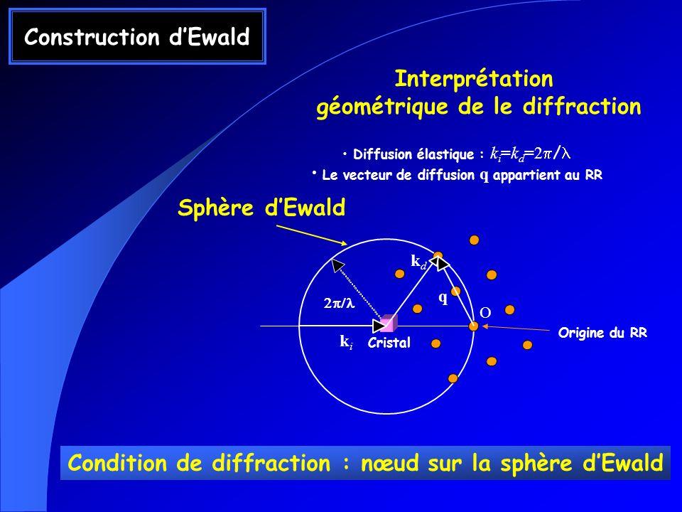 géométrique de le diffraction