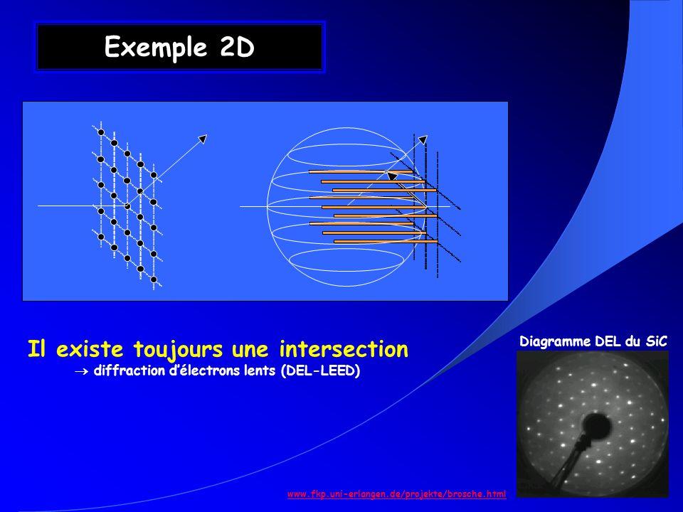 Exemple 2D Il existe toujours une intersection Diagramme DEL du SiC