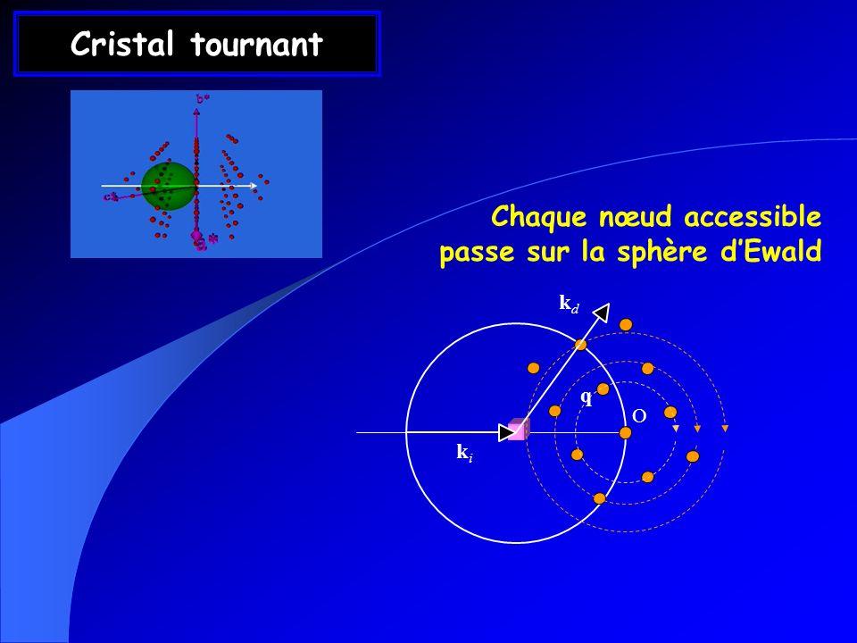 Cristal tournant Chaque nœud accessible passe sur la sphère d'Ewald kd