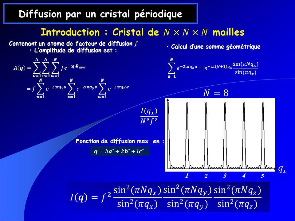 Diffusion par un cristal périodique