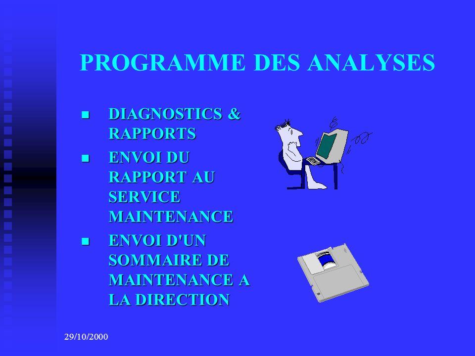 PROGRAMME DES ANALYSES