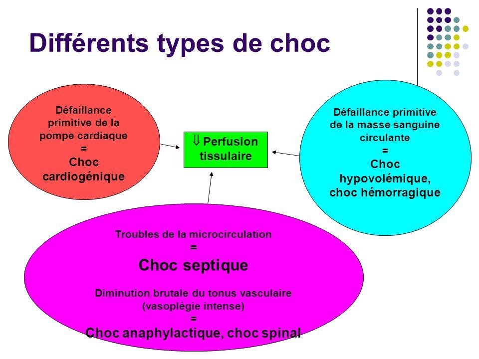 Différents types de choc