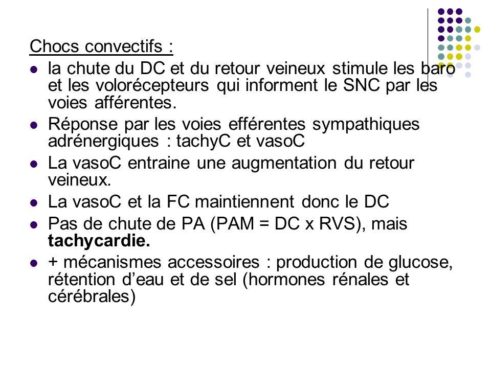 Chocs convectifs : la chute du DC et du retour veineux stimule les baro et les volorécepteurs qui informent le SNC par les voies afférentes.