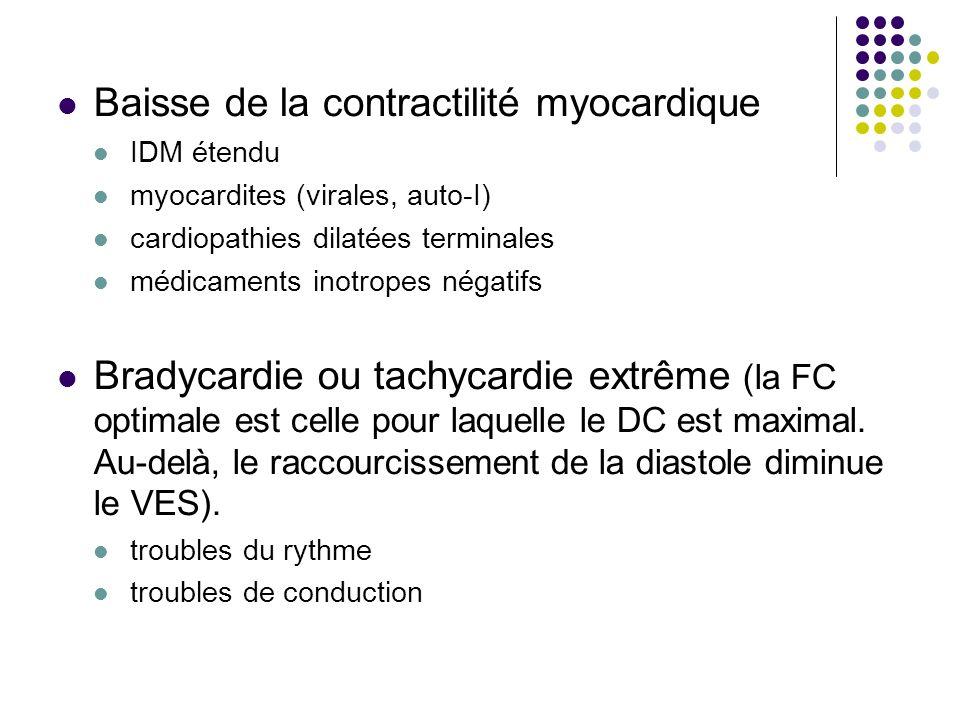 Baisse de la contractilité myocardique