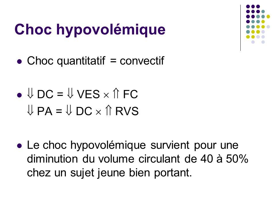 Choc hypovolémique Choc quantitatif = convectif  DC =  VES   FC