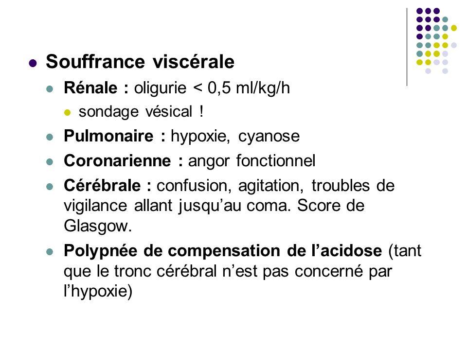 Souffrance viscérale Rénale : oligurie < 0,5 ml/kg/h