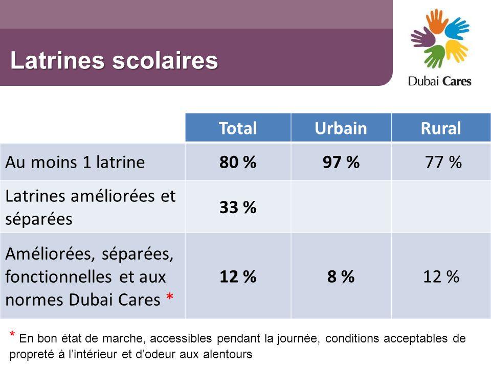 Latrines scolaires Total Urbain Rural Au moins 1 latrine 80 % 97 %