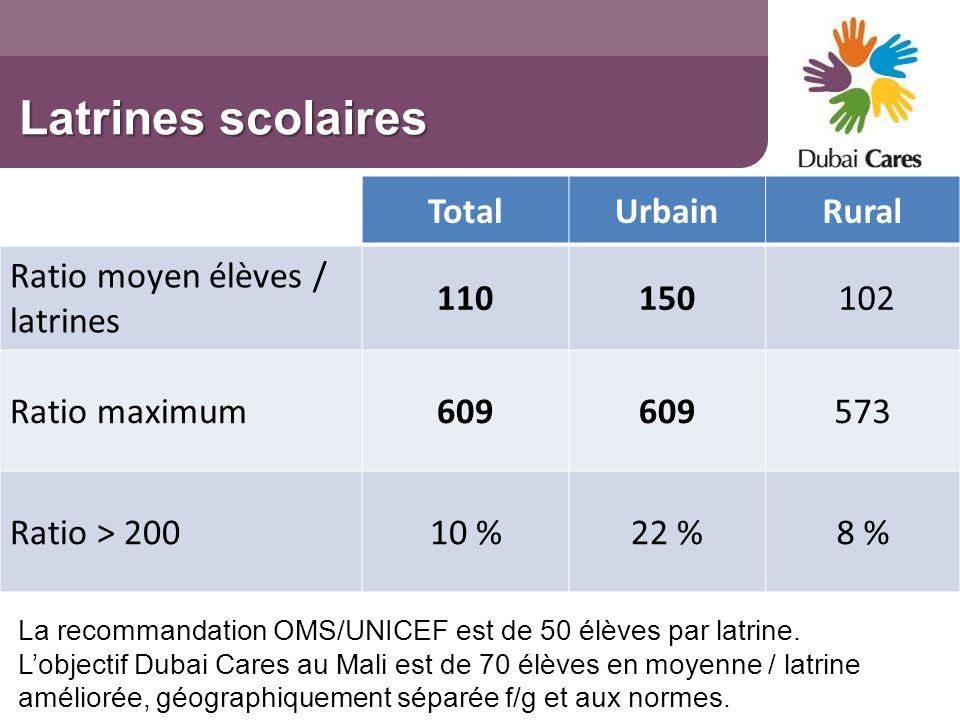 Latrines scolaires Total Urbain Rural Ratio moyen élèves / latrines