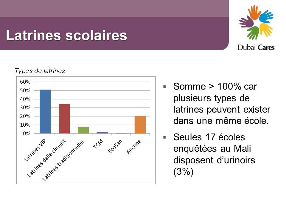 Latrines scolaires Somme > 100% car plusieurs types de latrines peuvent exister dans une même école.