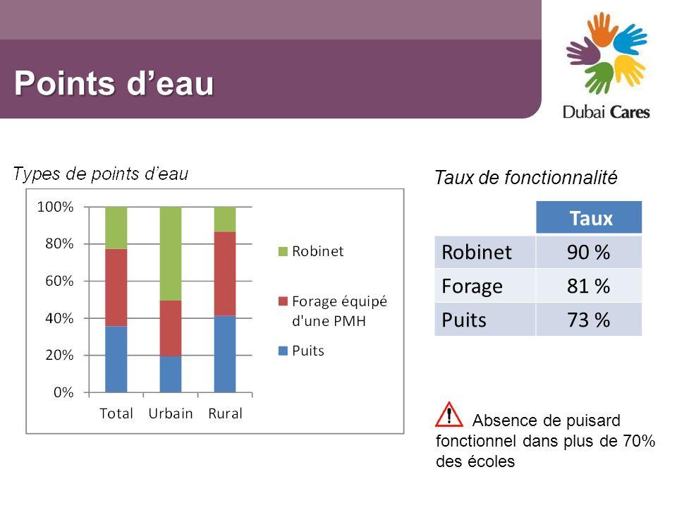 Points d'eau Taux Robinet 90 % Forage 81 % Puits 73 %