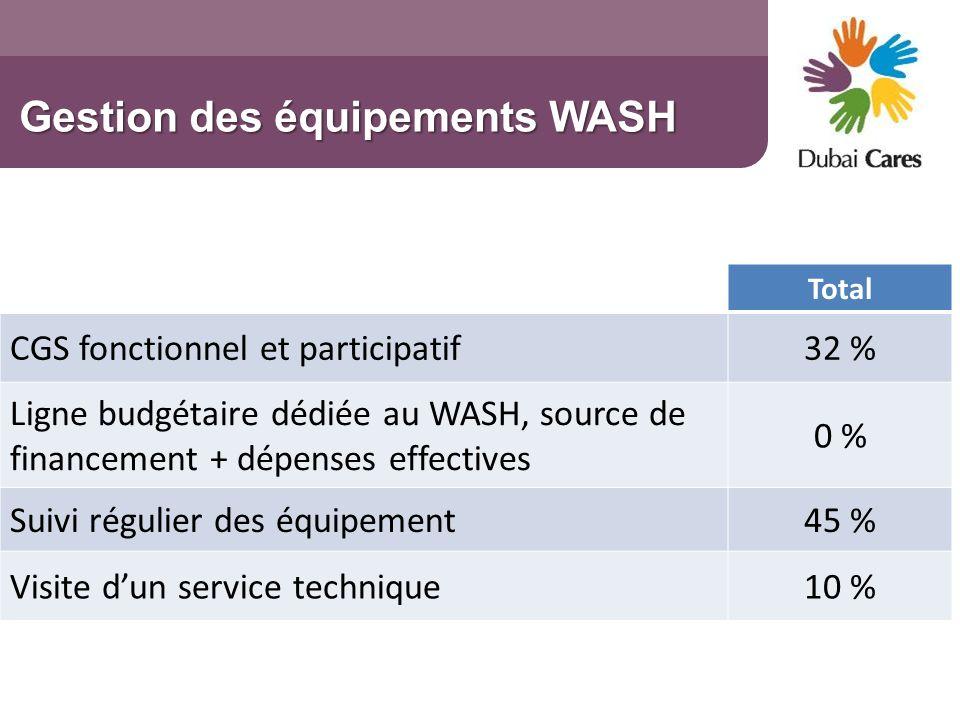 Gestion des équipements WASH