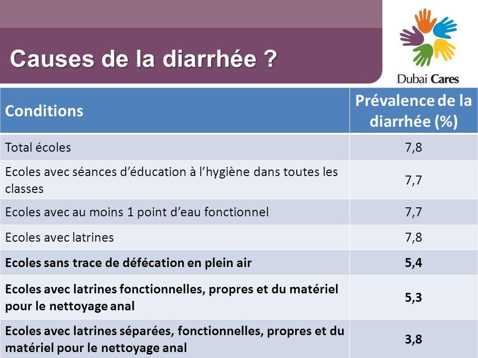 Prévalence de la diarrhée (%)