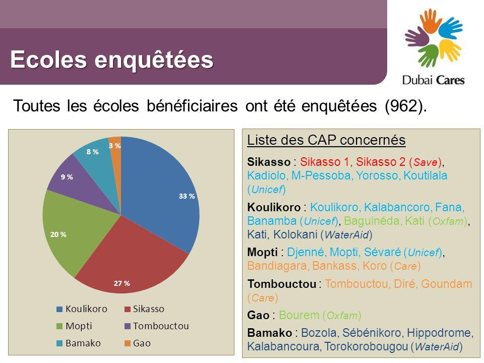 Ecoles enquêtées Toutes les écoles bénéficiaires ont été enquêtées (962). Liste des CAP concernés.