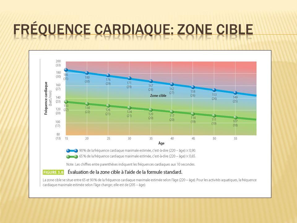 Fréquence cardiaque: Zone cible