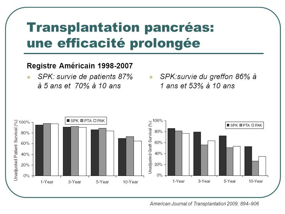 Transplantation pancréas: une efficacité prolongée