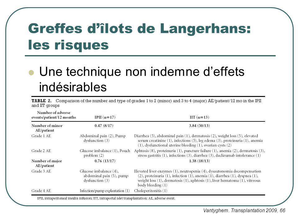 Greffes d'îlots de Langerhans: les risques