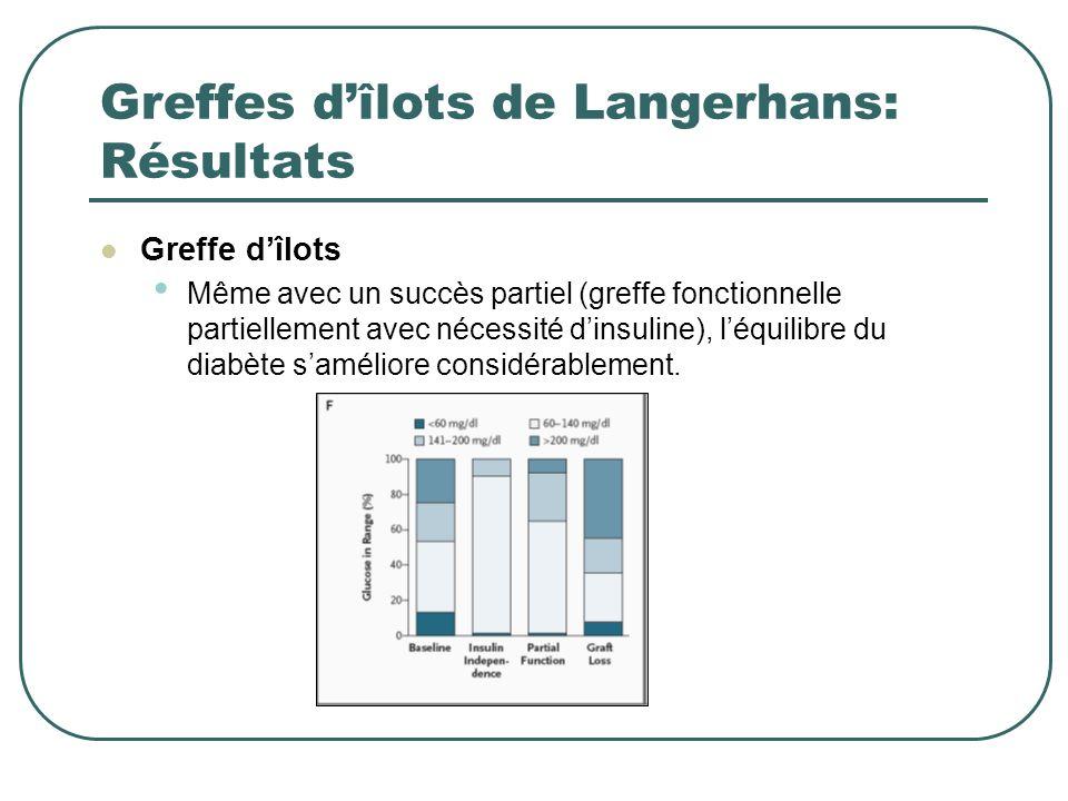 Greffes d'îlots de Langerhans: Résultats