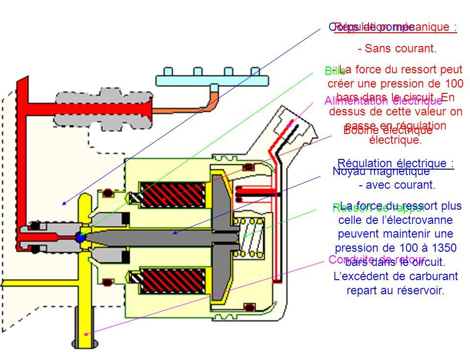 Régulation mécanique : - Sans courant.