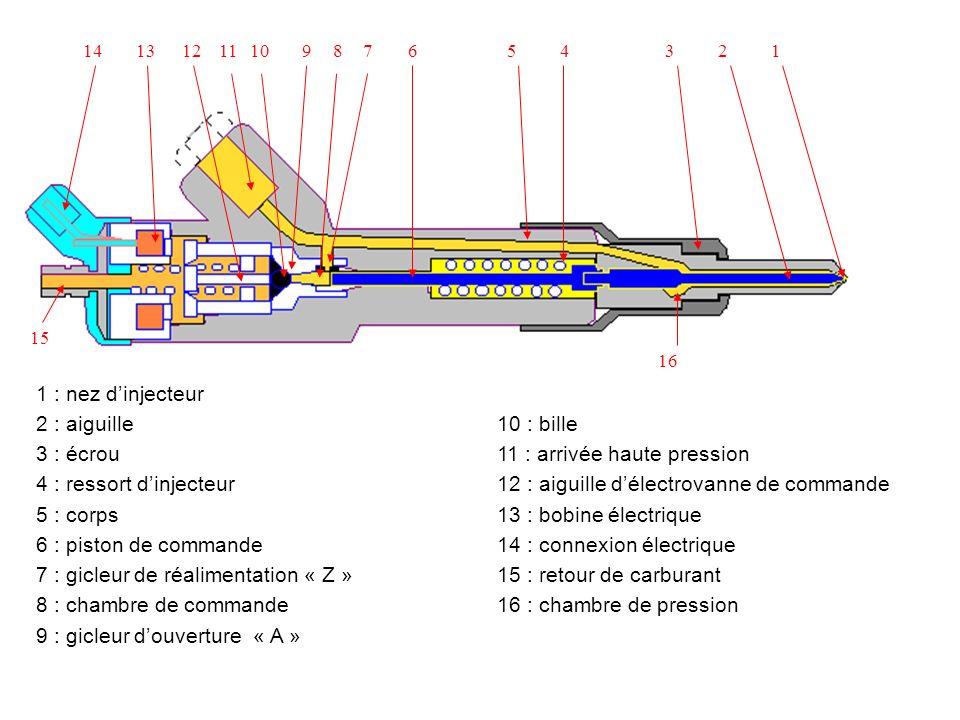 11 : arrivée haute pression 4 : ressort d'injecteur