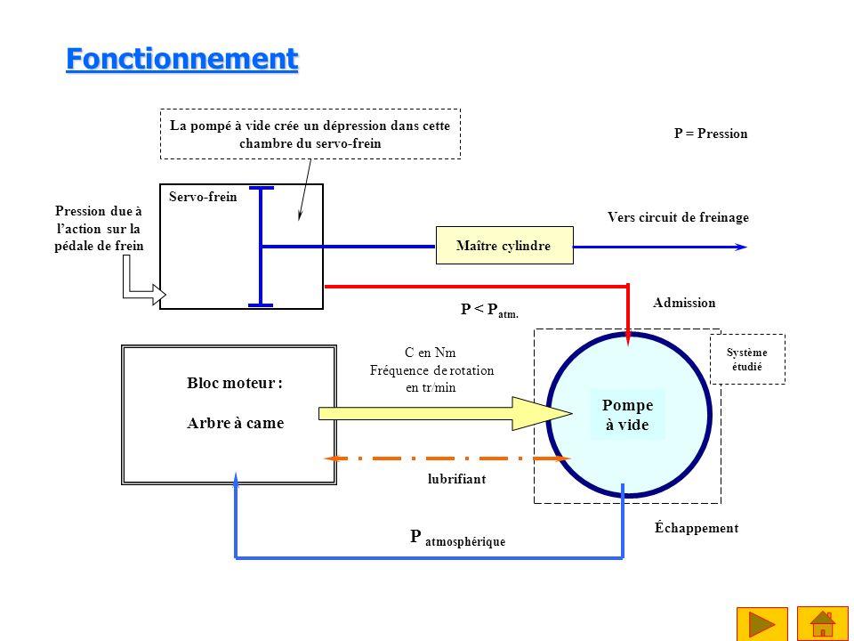 Fonctionnement P atmosphérique Pompe à vide Bloc moteur : Arbre à came