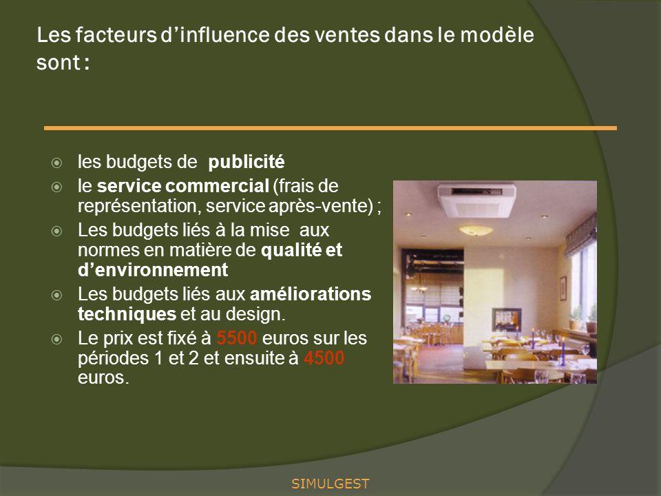 Les facteurs d'influence des ventes dans le modèle sont :