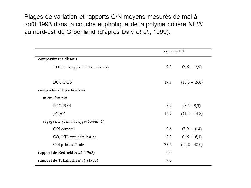 Plages de variation et rapports C/N moyens mesurés de mai à août 1993 dans la couche euphotique de la polynie côtière NEW au nord-est du Groenland (d après Daly et al., 1999).
