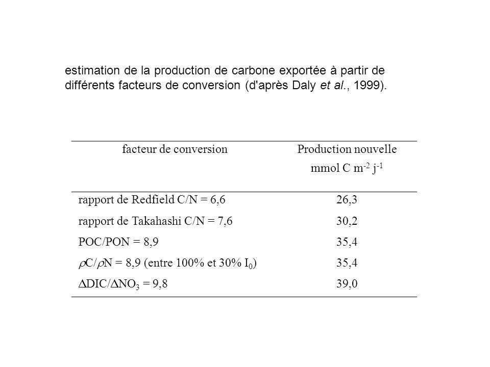 estimation de la production de carbone exportée à partir de différents facteurs de conversion (d après Daly et al., 1999).