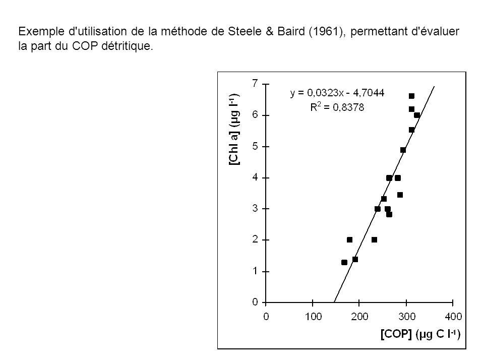 Exemple d utilisation de la méthode de Steele & Baird (1961), permettant d évaluer la part du COP détritique.