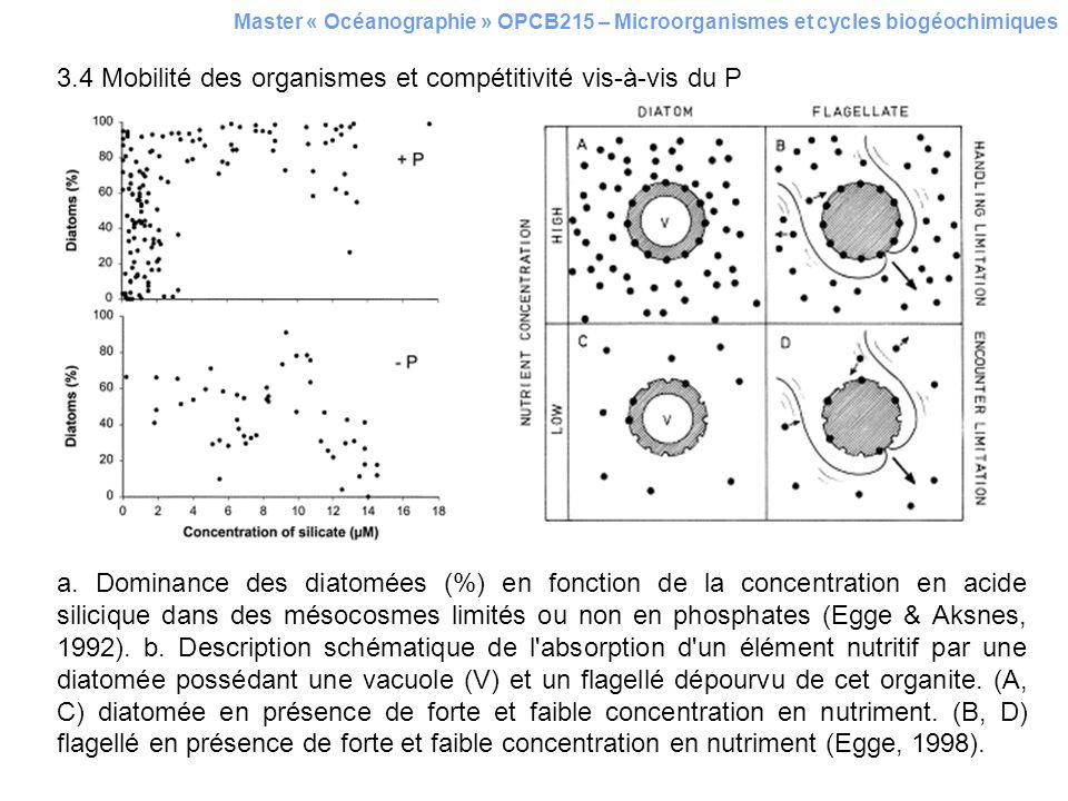 3.4 Mobilité des organismes et compétitivité vis-à-vis du P