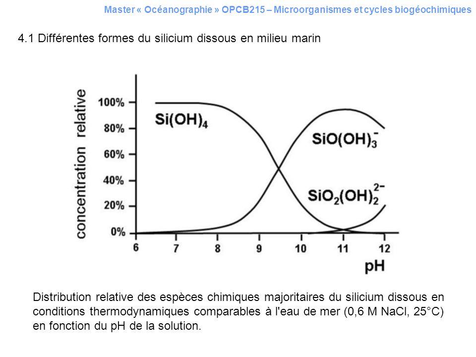 4.1 Différentes formes du silicium dissous en milieu marin