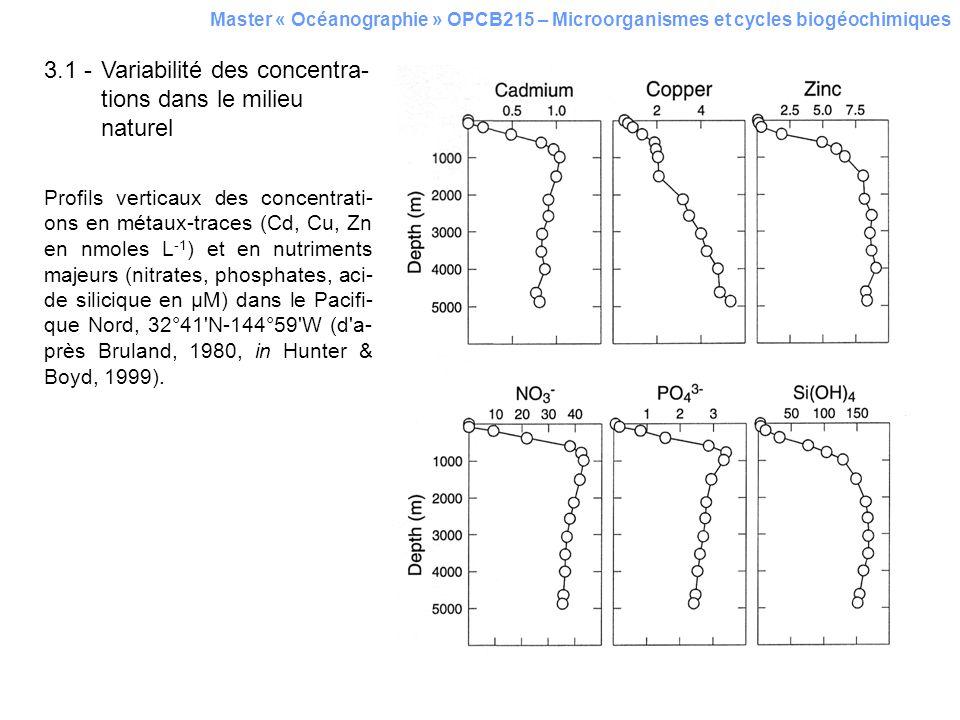 3.1 - Variabilité des concentra-tions dans le milieu naturel