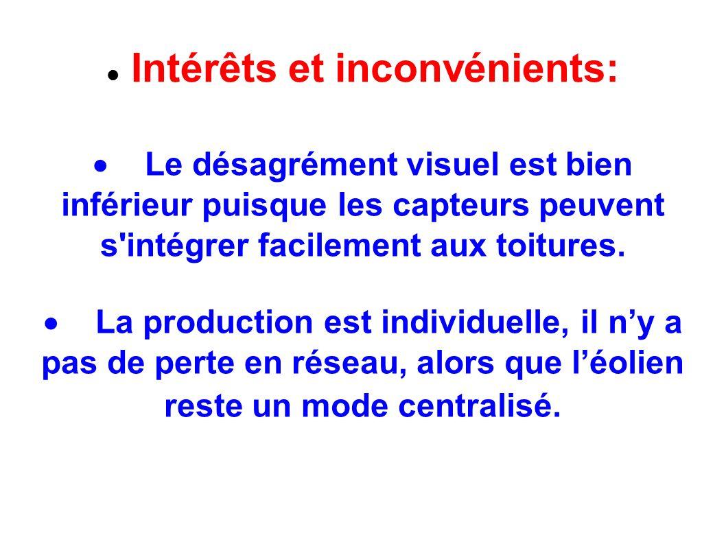 Intérêts et inconvénients: