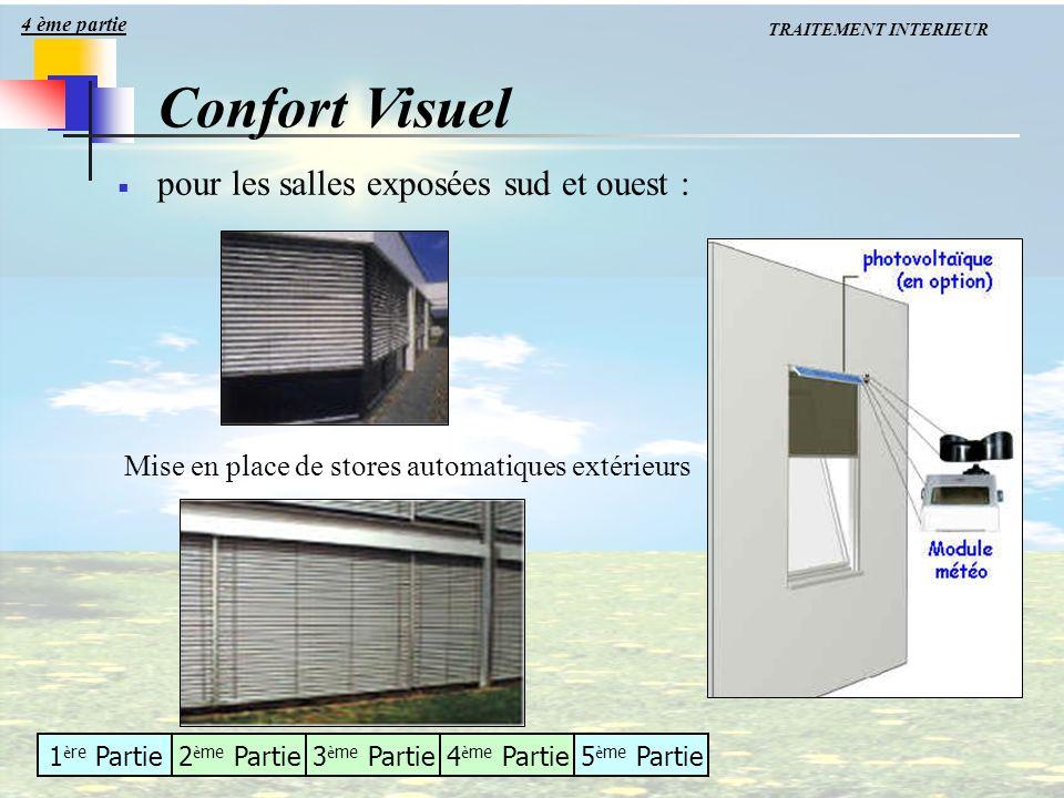 Confort Visuel pour les salles exposées sud et ouest :