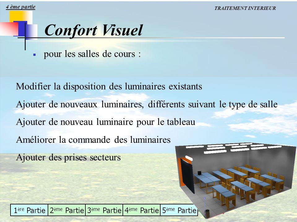 Confort Visuel pour les salles de cours :