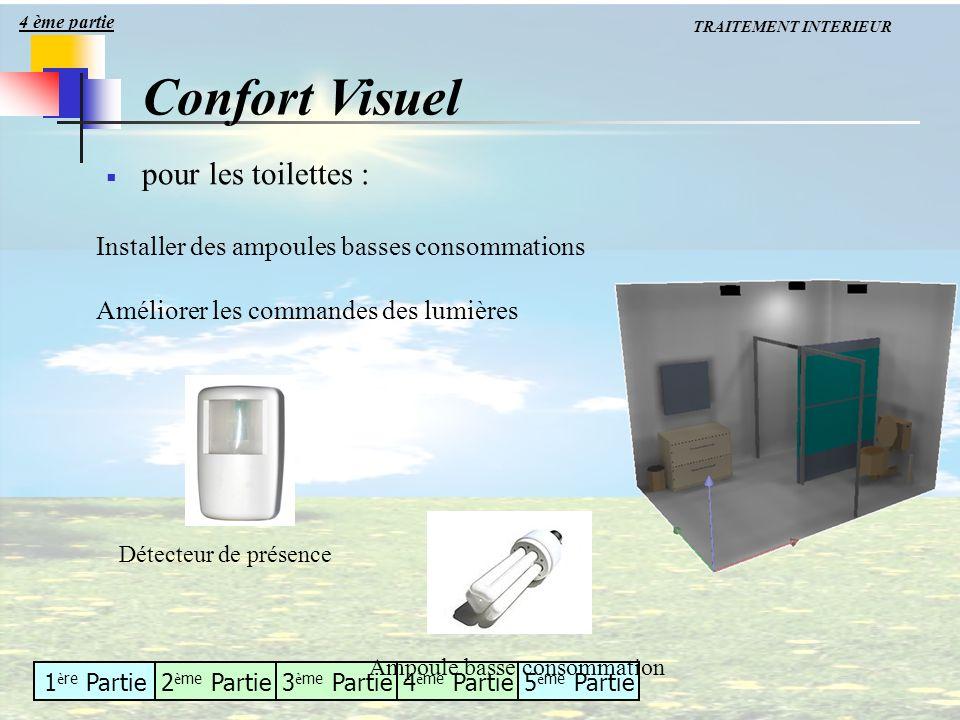 Confort Visuel pour les toilettes :