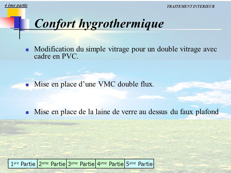 Confort hygrothermique