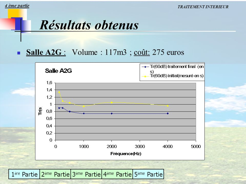 Résultats obtenus Salle A2G : Volume : 117m3 ; coût: 275 euros