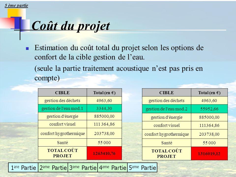 5 ème partie Coût du projet. Estimation du coût total du projet selon les options de confort de la cible gestion de l'eau.